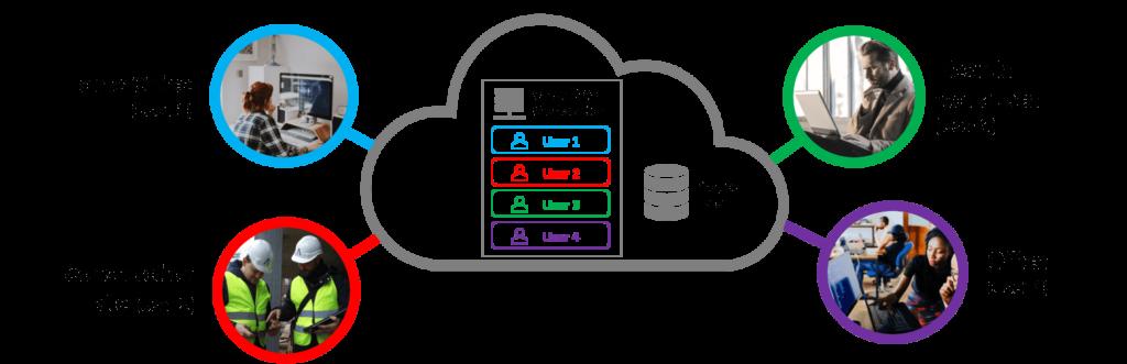 CAD Cloud Arbeitsplatz
